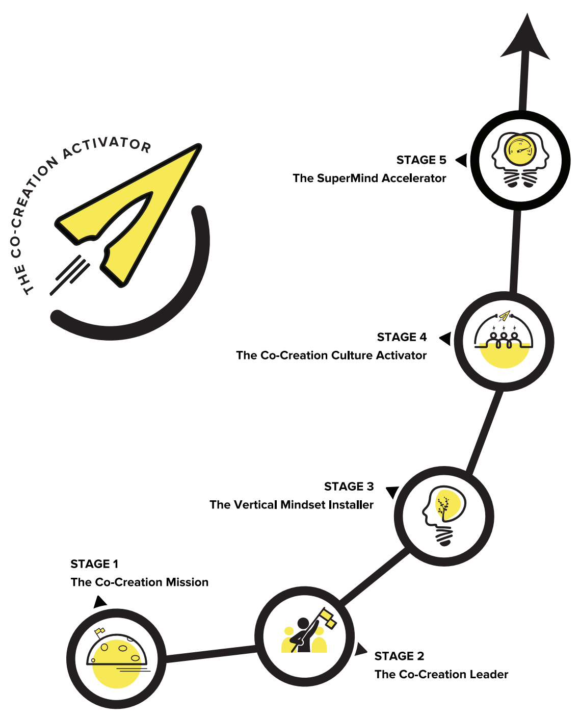 The Co-Creation Activator Process